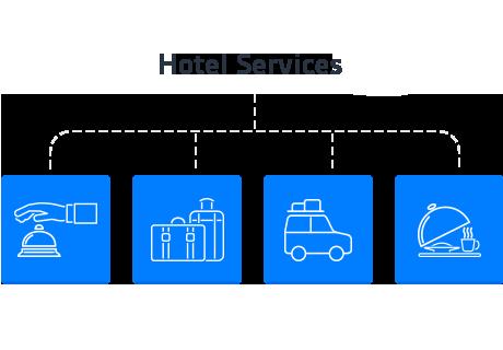 Hotel Booking - Extra prenotabili o servizi gratuiti